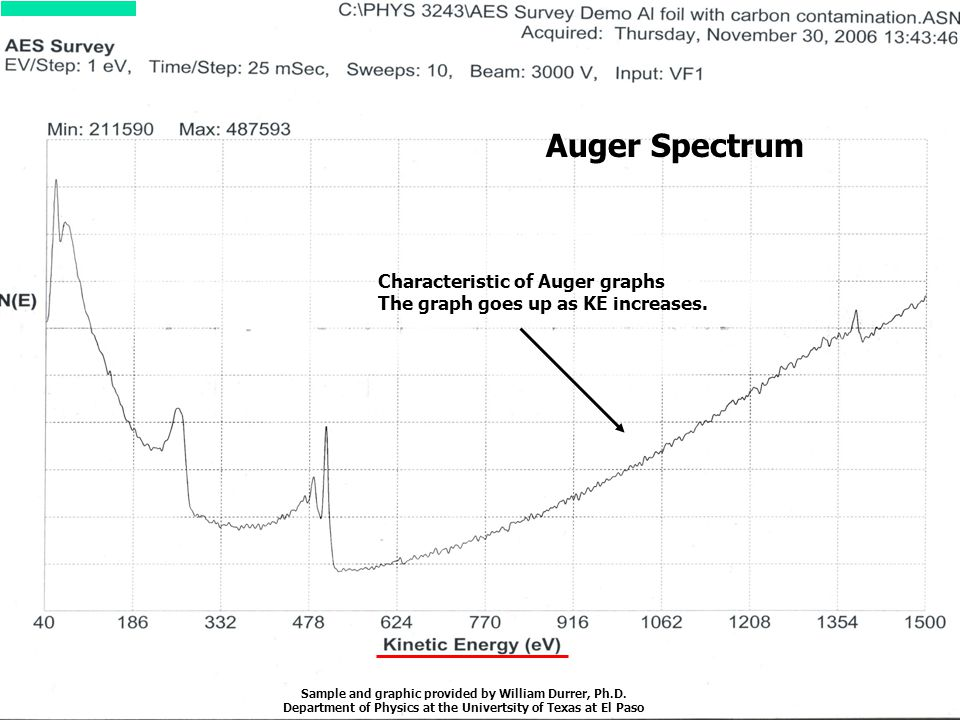 Auger Spectrum Characteristic of Auger graphs