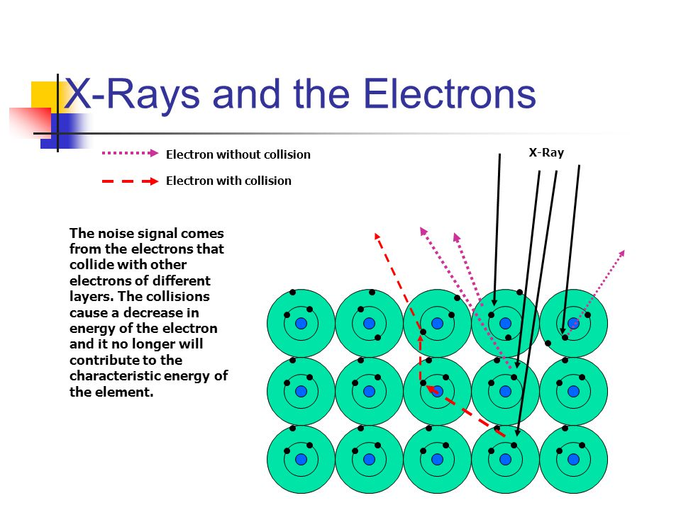 X-Rays and the Electrons