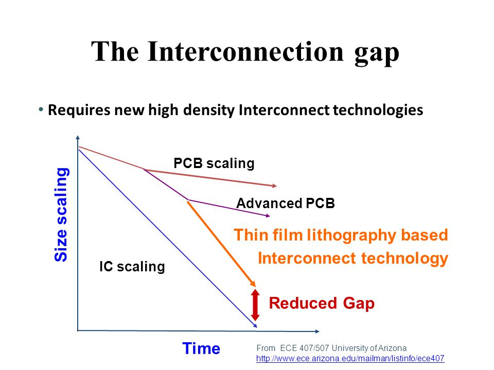 The Interconnection gap
