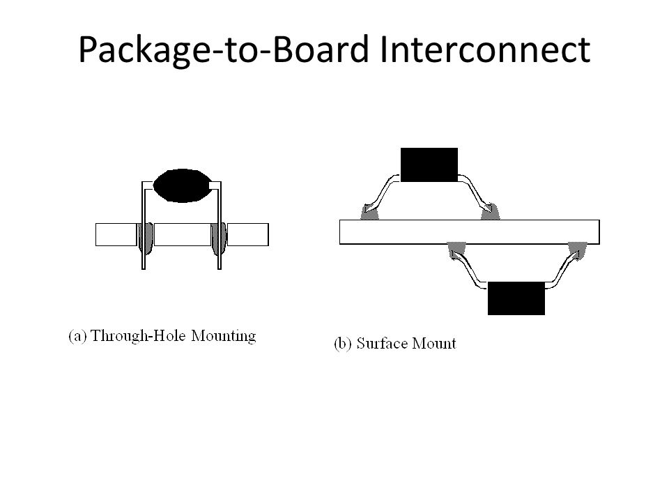 Package-to-Board Interconnect