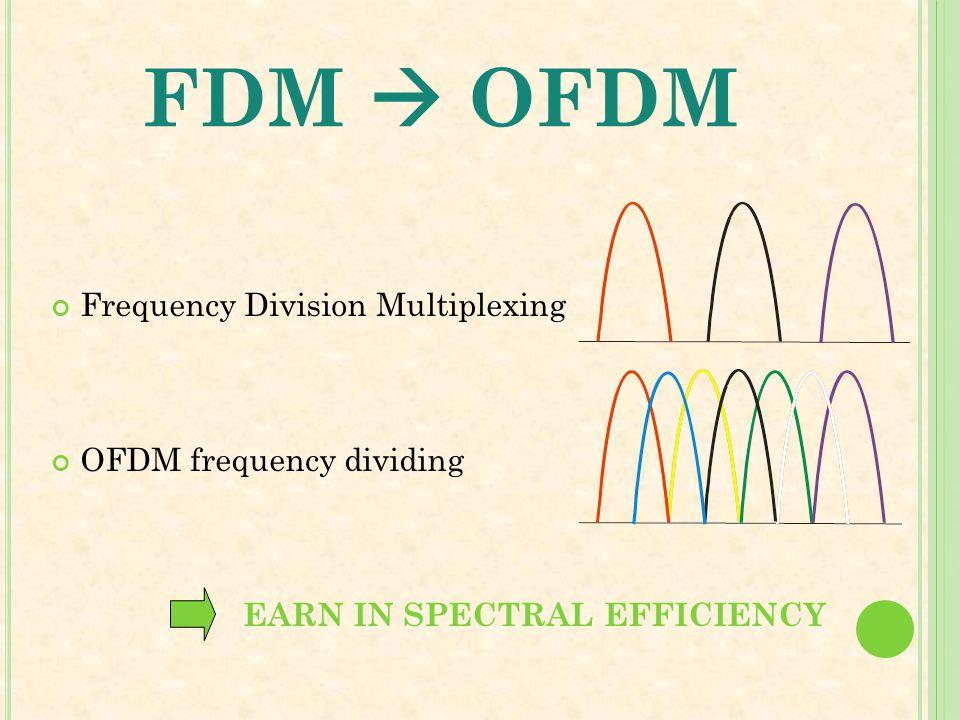 FDM  OFDM Frequency Division Multiplexing OFDM frequency dividing