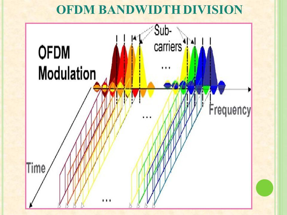 OFDM BANDWIDTH DIVISION