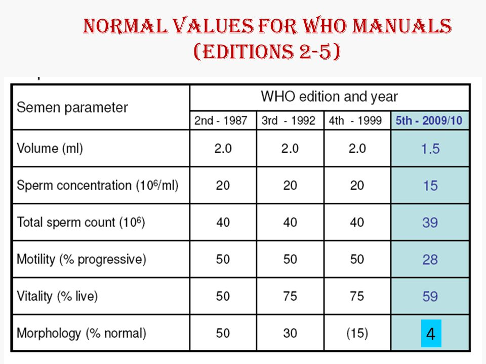 Normal values for WHO manuals (editions 2-5)