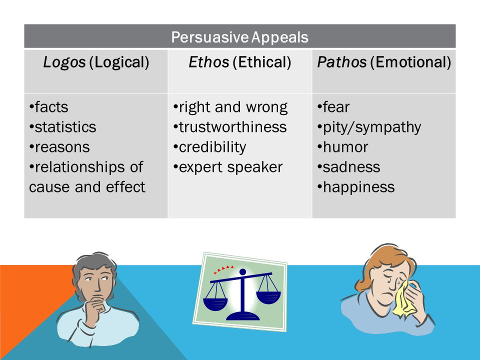 Persuasive Appeals Logos (Logical) Ethos (Ethical) Pathos (Emotional) facts. statistics. reasons.