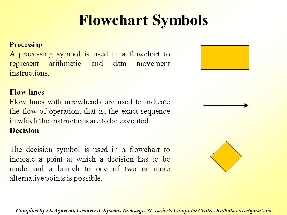 Flowchart Symbols Processing. A processing symbol is used in a flowchart to represent arithmetic and data movement instructions.