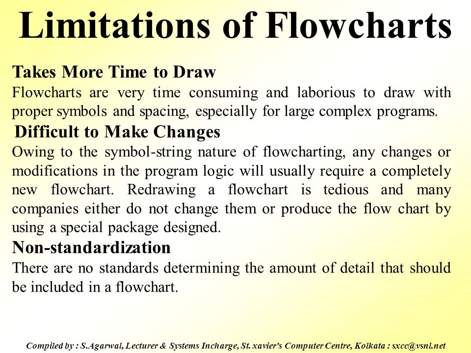 Limitations of Flowcharts