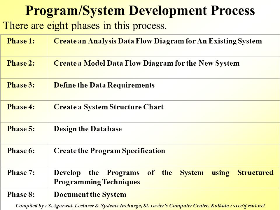 Program/System Development Process