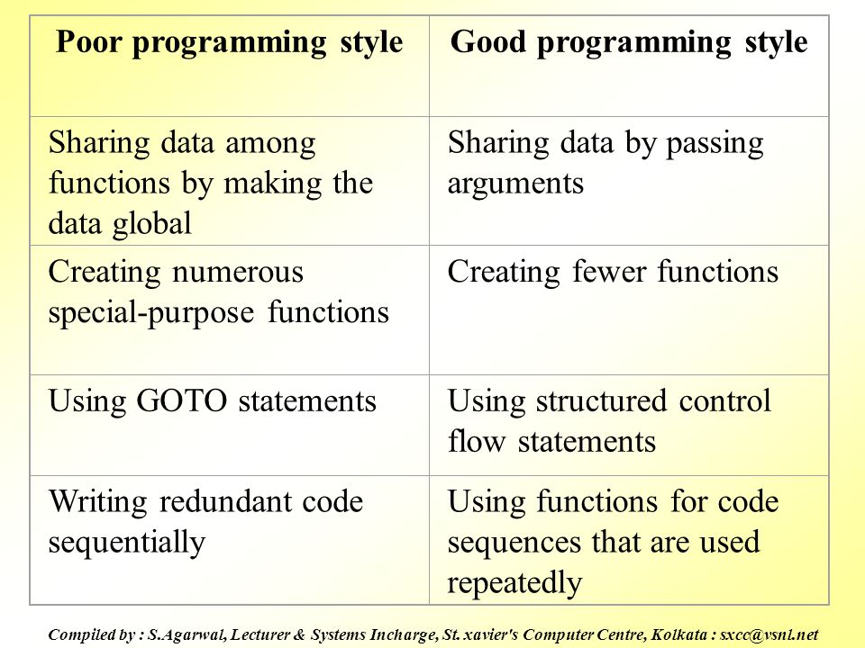 Poor programming style Good programming style