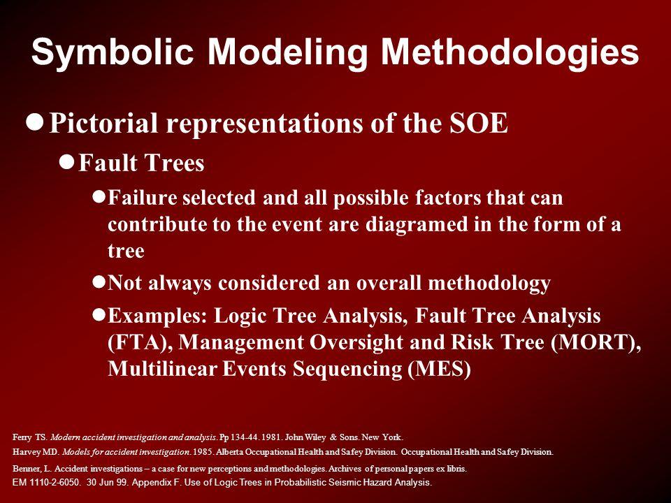 Symbolic Modeling Methodologies