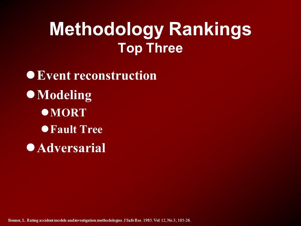 Methodology Rankings Top Three