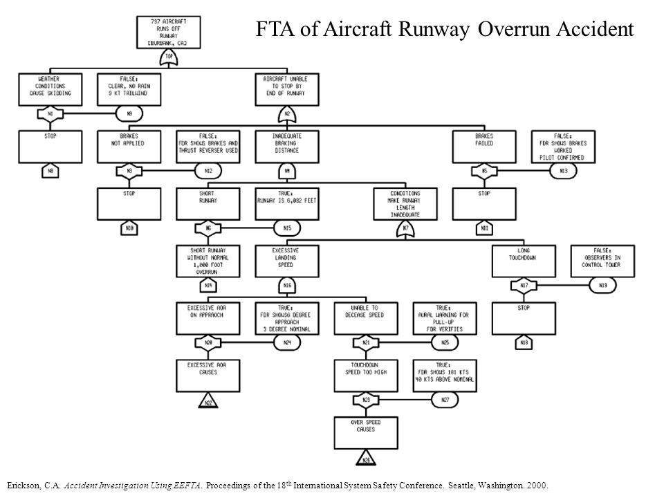 FTA of Aircraft Runway Overrun Accident