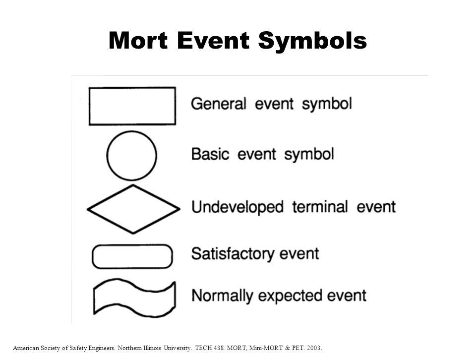 Mort Event Symbols Management Oversight and Risk Tree Analysis