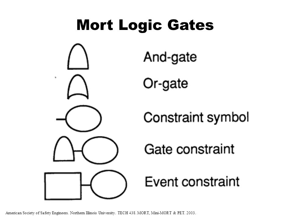 Mort Logic Gates Management Oversight and Risk Tree Analysis