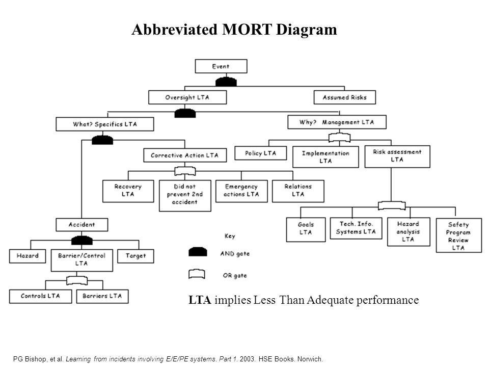 Abbreviated MORT Diagram