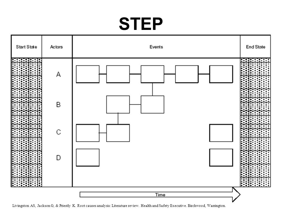 STEP Sequentially Timed Events Plotting