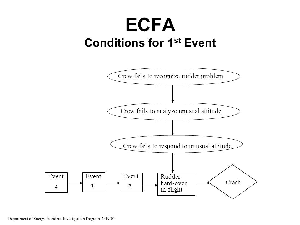 ECFA Conditions for 1st Event