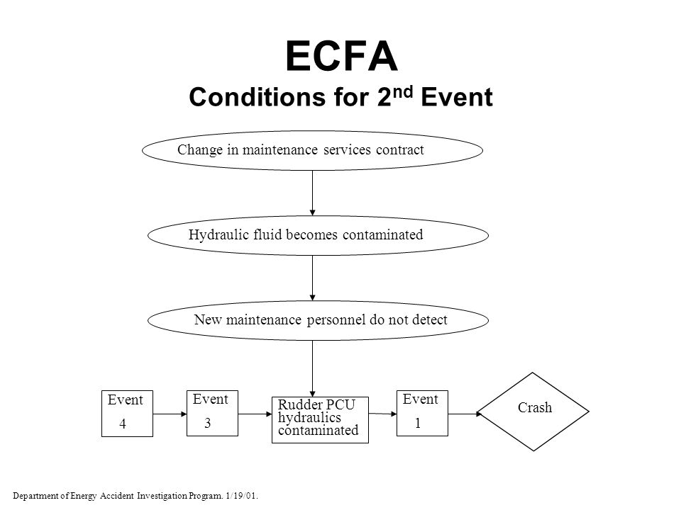 ECFA Conditions for 2nd Event
