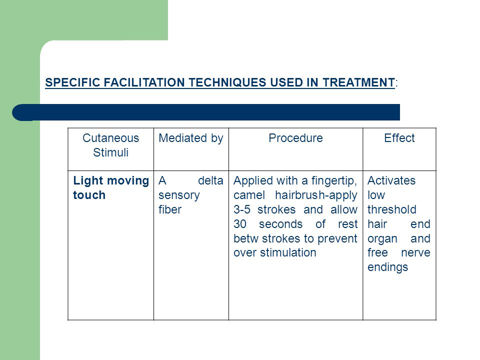 SPECIFIC FACILITATION TECHNIQUES USED IN TREATMENT: