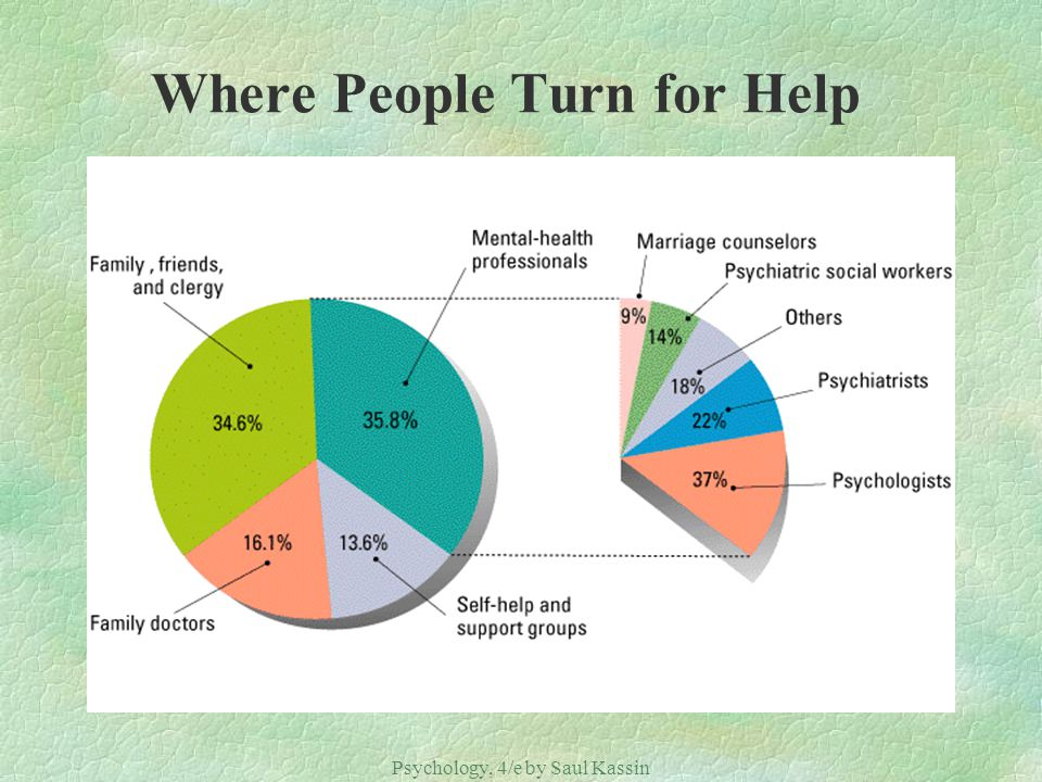 Where People Turn for Help