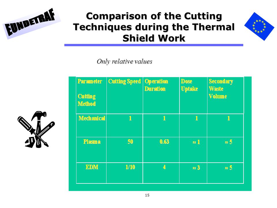 Comparison of the Cutting Techniques during the Thermal Shield Work