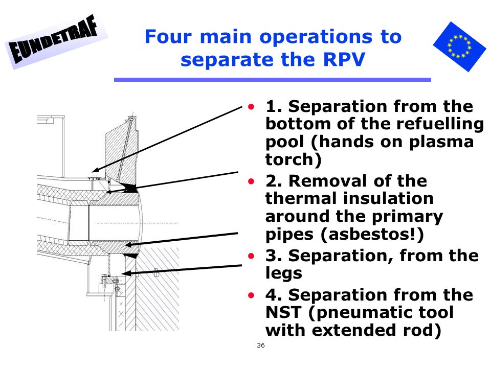 Four main operations to separate the RPV