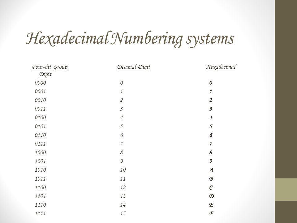 Hexadecimal Numbering systems