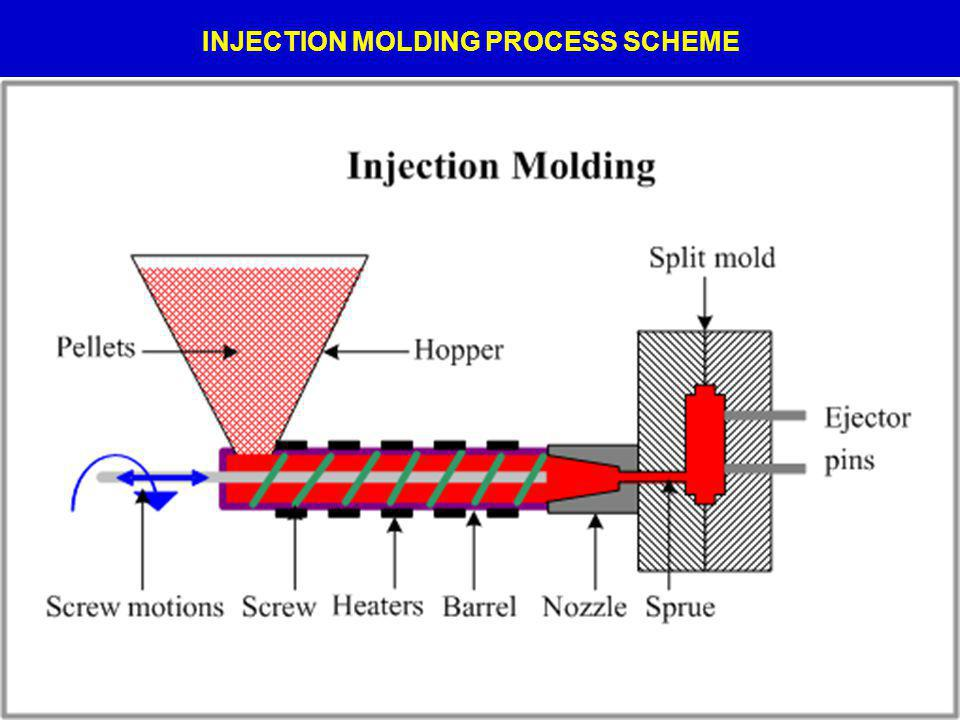 INJECTION MOLDING PROCESS SCHEME