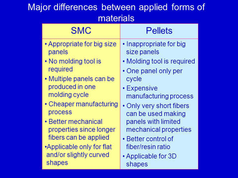 Major differences between applied forms of materials