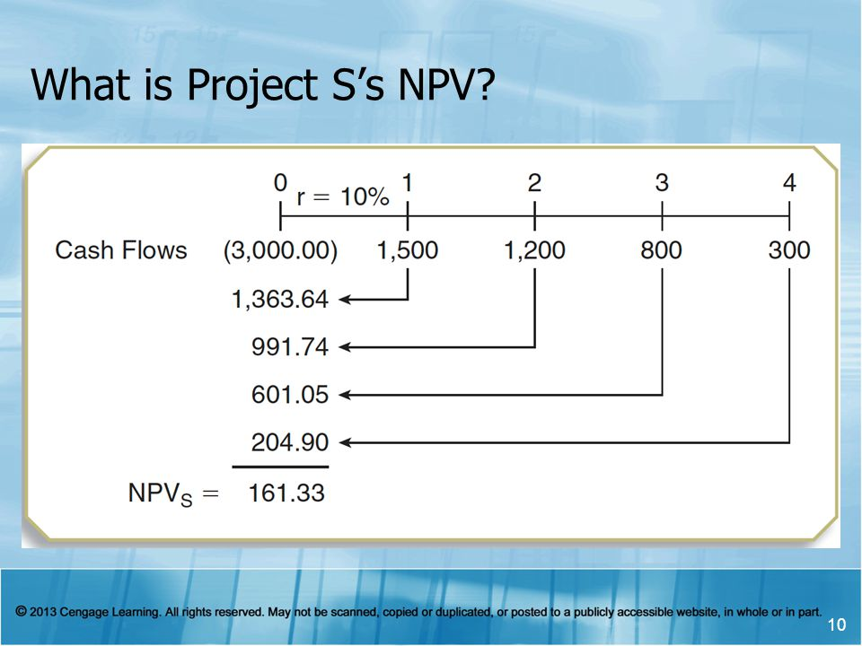 What is Project S's NPV