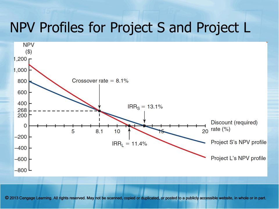 NPV Profiles for Project S and Project L