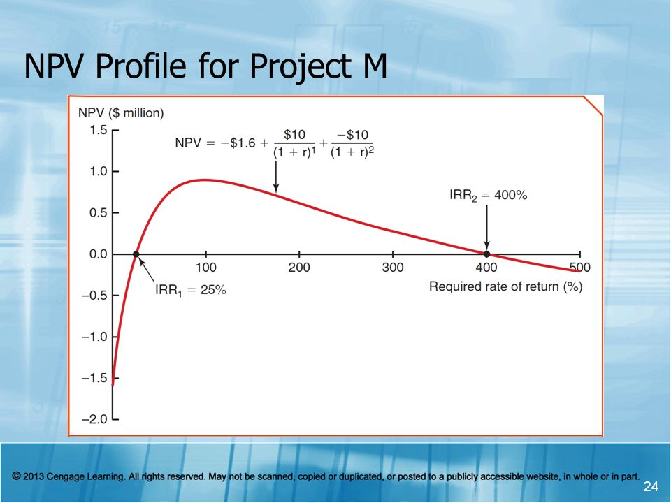 NPV Profile for Project M