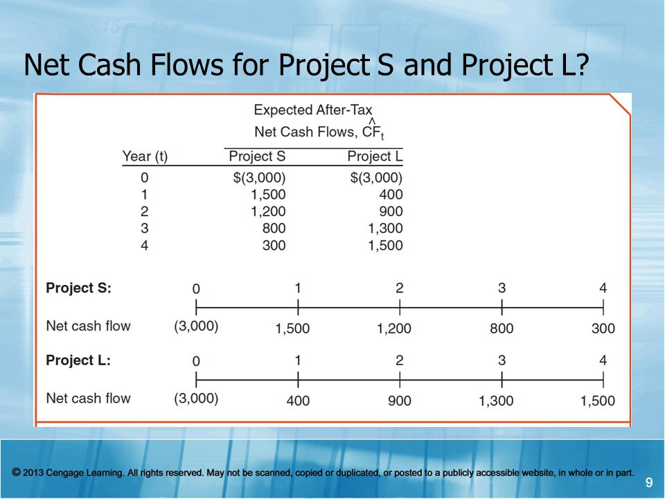 Net Cash Flows for Project S and Project L