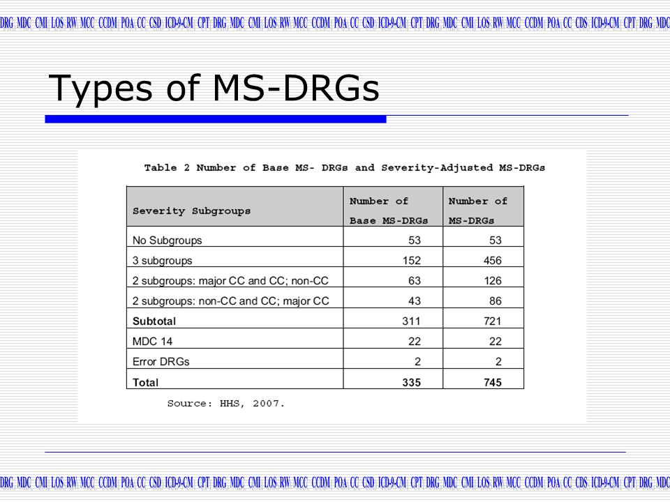 Types of MS-DRGs
