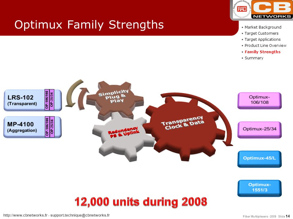 Optimux Family Strengths