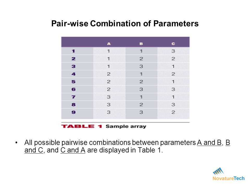 Pair-wise Combination of Parameters