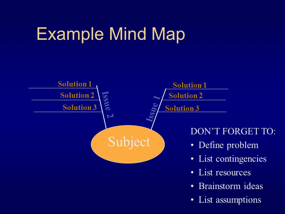 Example Mind Map Subject Issue 2 Issue 1 DON'T FORGET TO: