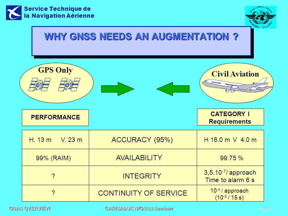 WHY GNSS NEEDS AN AUGMENTATION