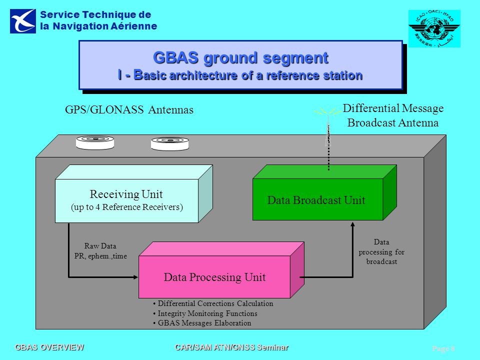 GBAS ground segment I - Basic architecture of a reference station
