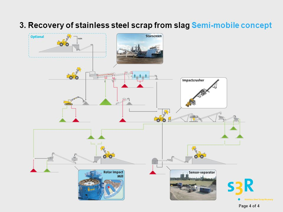 3. Recovery of stainless steel scrap from slag Semi-mobile concept