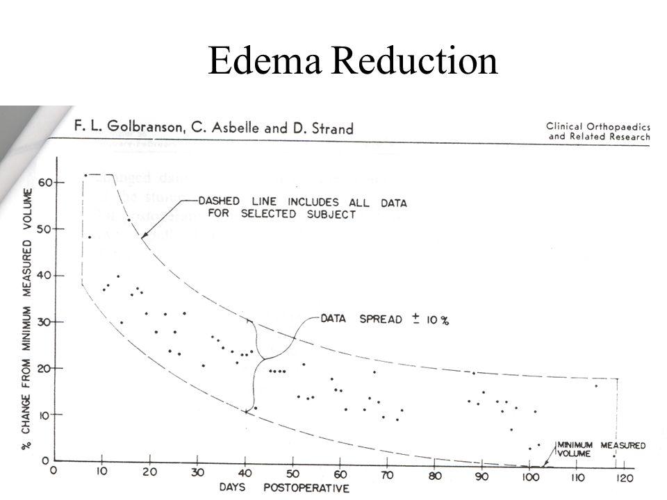 Edema Reduction
