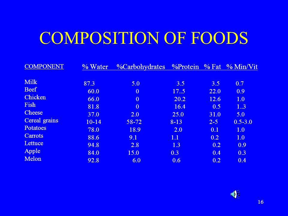 COMPOSITION OF FOODS COMPONENT Milk Beef 60.0 0 17..5 22.0 0.9 Chicken