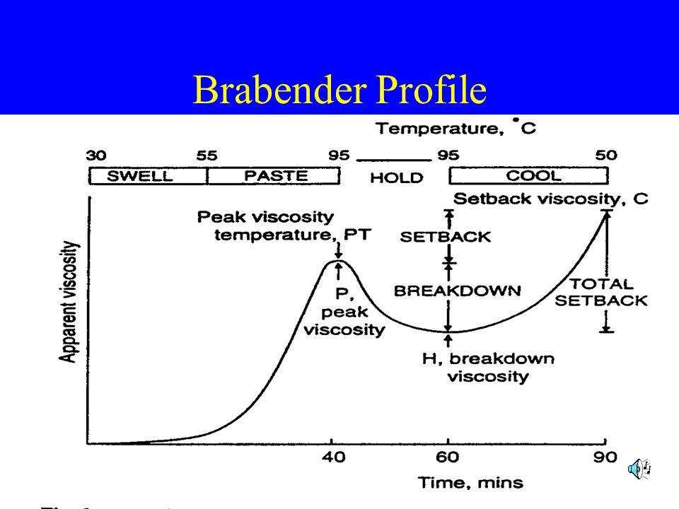 Brabender Profile
