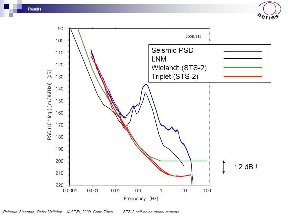 Seismic PSD LNM Wielandt (STS-2) Triplet (STS-2) 12 dB ! Results