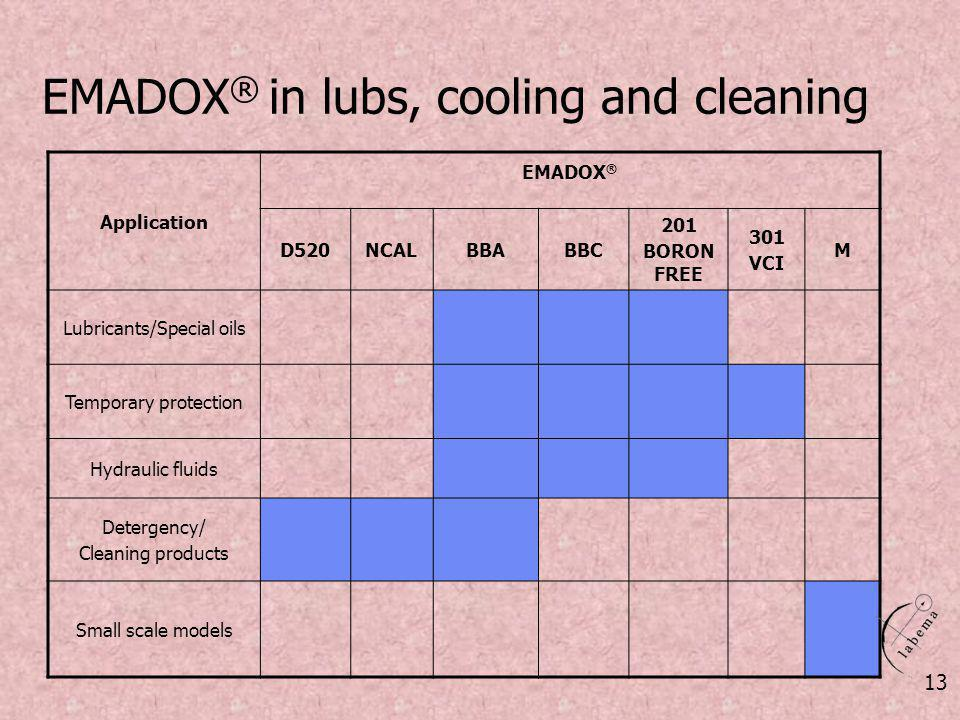 EMADOX® in lubs, cooling and cleaning