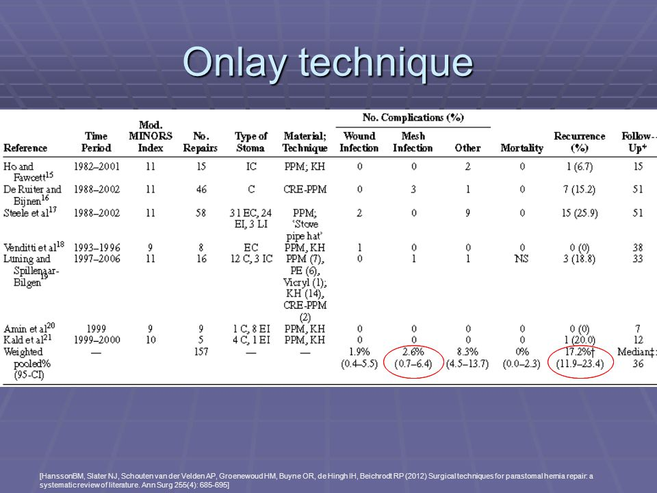 Onlay technique Recurrence rate ~17%