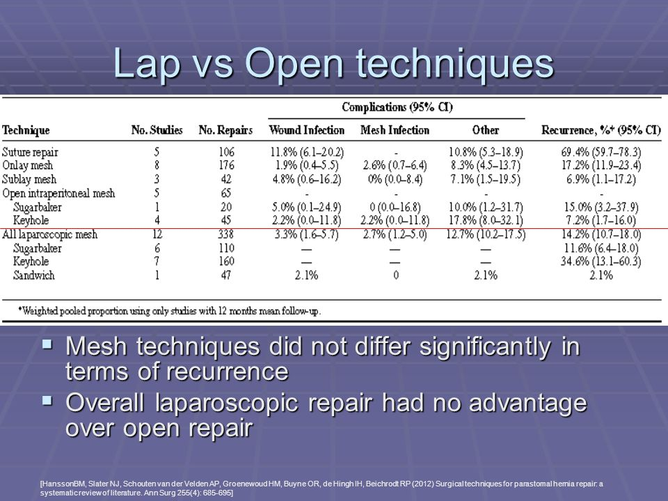 Lap vs Open techniques Mesh techniques did not differ significantly in terms of recurrence.