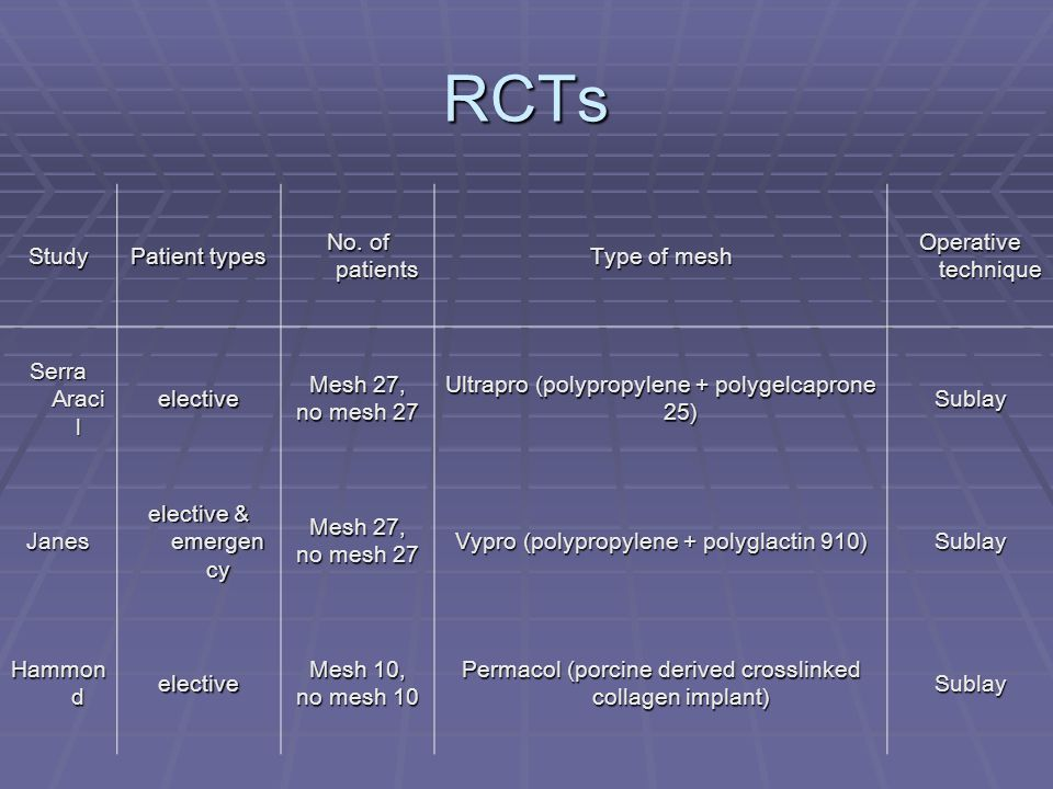 RCTs Study Patient types No. of patients Type of mesh