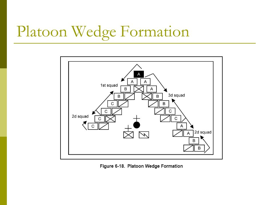 Platoon Wedge Formation
