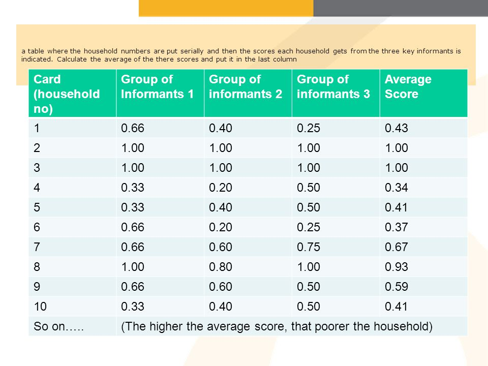 (The higher the average score, that poorer the household)
