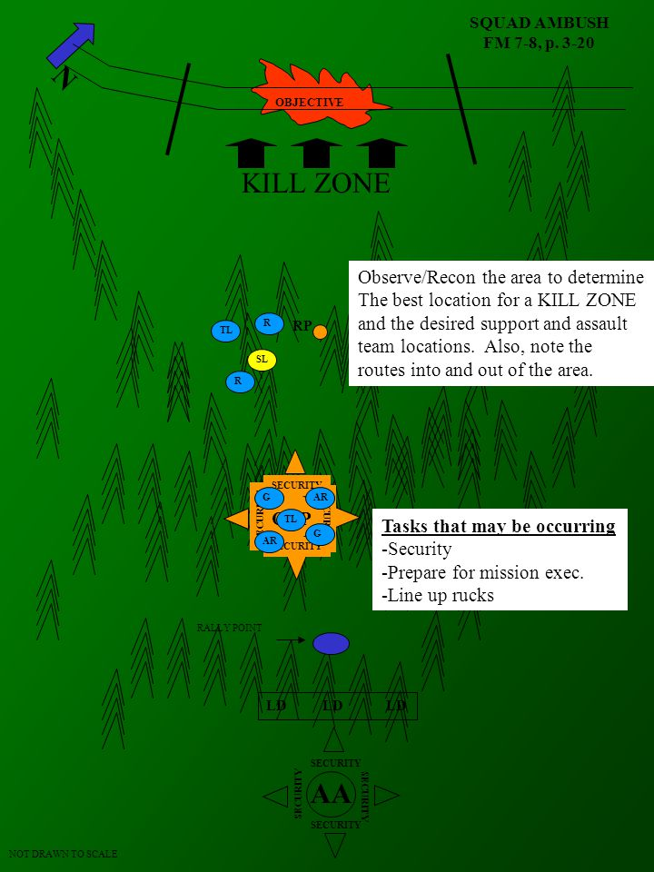 KILL ZONE AA Observe/Recon the area to determine